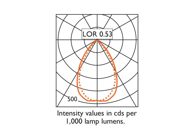 VP X124 Double Wallwasher Photometry